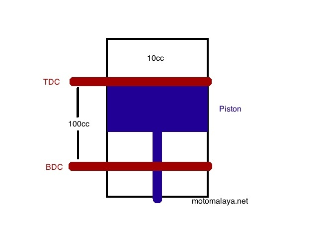diagram ratio compression ratio what is it and why you should about it